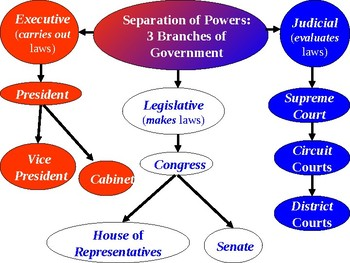 Separation of Powers PowerPoint Presentation