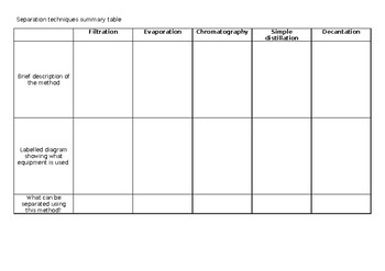 Separation techniques summary table
