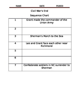 Sequence Chart- End of the Civil War