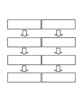 Sequence Sandwich Activity