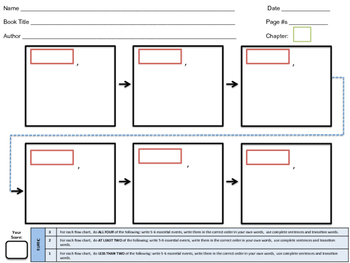 Sequence of Events Flow Chart w/ Rubric!