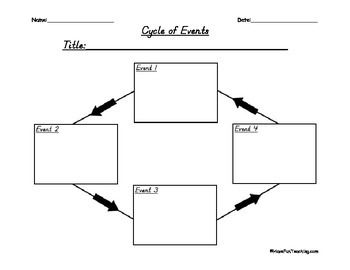 Sequence of Events Graphic Organizer (Butterfly Life Cycle)