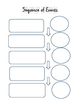 Sequence of Events - Organizer - Life Cycle