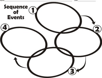 Sequence of Events diagrams (4 steps)