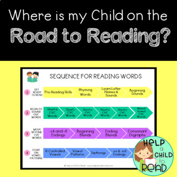 Sequence to Teach Reading