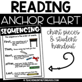 Sequencing Reading Anchor Chart