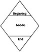 Empowering Writers Narrative Diamond Sequencing Flip Book