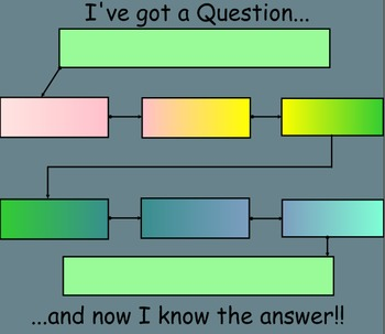 Sequencing a Question or Event Graphic Organizer