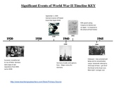 Sequencing significant events of World War II; primary source activity