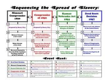Sequencing the Spread of Slavery: 1820-1857
