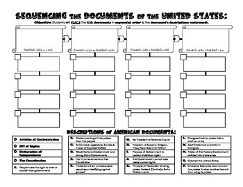 Sequencing the U.S. Documents: Declaration, Articles, Constitution & Bill