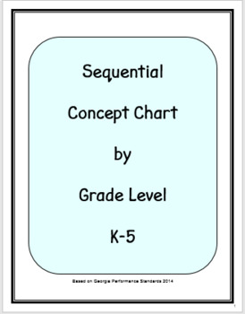 Sequential Music Concept Chart by Grade Level, Fully Editable