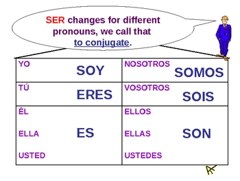 Ser - Verb to Be in Spanish