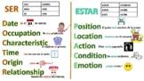Ser vs Estar Poster with activity
