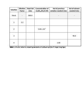 Serial Dilutions Homework