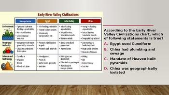 Set 2! 25 Bellringer Questions- Map Skills Practice, Chart Practice