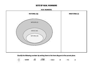 Sets of Numbers Venn Diagram