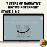 Seven 7 Steps to Narrative Writing PowerPoint Google Slides™ Stage 2, 3