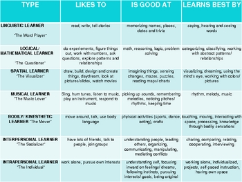 Seven Styles of Learning Power Point