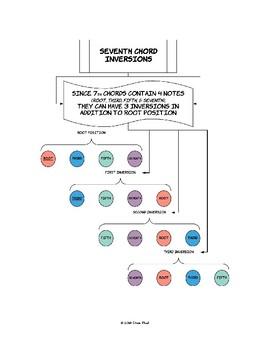 Seventh Chord Inversions Diagram