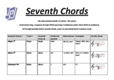 Music Theory: Seventh Chords: Music Chart