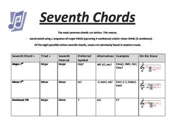 Music Theory: Seventh Chords: Music Chart