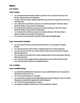 Seventh Grade Common Core Math Curriculum Map