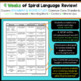 7th Grade Language Homework 7th Grade Daily Language Spiral Review EDITABLE