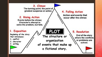 Seventh Grade by Gary Soto PLOT PPT by Ms Lee Loves ELA | TpT