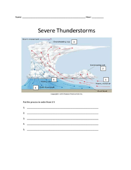 MS ESS3-2 Severe Thunderstorms -Catastrophic Events: Data Dig!
