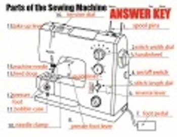 sewing machine diagram by mspowerpoint teachers pay teachers rh teacherspayteachers com Basic Sewing Equipment Worksheet Worksheets Simple Sewing