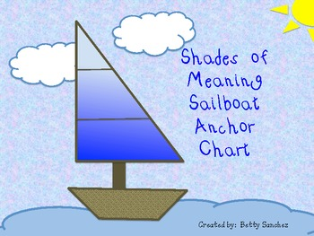 Shades of Meaning Anchor Chart/Poster