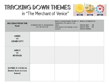 Shakespeare - The Merchant of Venice - Themes