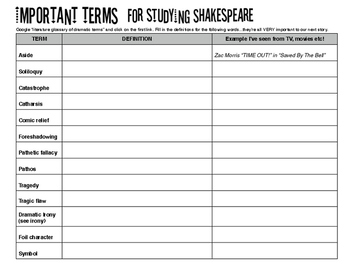 Shakespeare - Terminology/Definitions