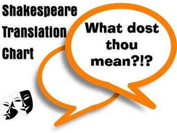 Shakespeare Reading Chart-Define and Critically Analyze Language & Vocabulary