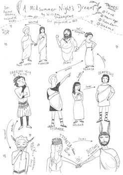 Shakespeare's 'A Midsummer Night's Dream' - Character Map