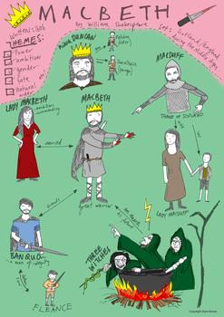 Macbeth Character Map Worksheets & Teaching Resources | TpT on the crucible plot map, beowulf plot map, legend plot map, antony and cleopatra plot map, romeo and juliet plot map, the giver plot map, 11 century scotland map, english plot map, hamlet plot map, 11th century scotland map, aida plot map, antigone plot map, plot flow map, othello plot map, the hunger games plot map, unbroken plot map, character mind map,