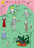 Shakespeare's Macbeth - COLOUR Character Map
