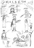 Shakespeare's 'Macbeth' - Character Map