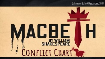 Shakespeare's Macbeth: Conflict Chart Assignment/Graphic Organizer