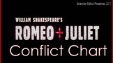 Shakespeare's Romeo & Juliet Conflict Chart Assignment/ Graphic Organizer