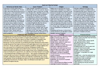 Shakespeare's Romeo and Juliet knowledge organiser