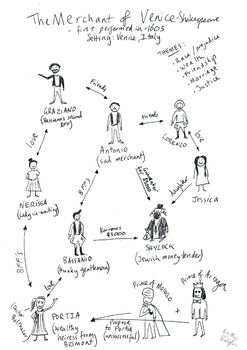Shakespeare's 'The Merchant Of Venice' - Character Map