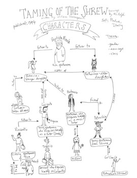 Shakespeare's 'The Taming Of The Shrew' - Character Map