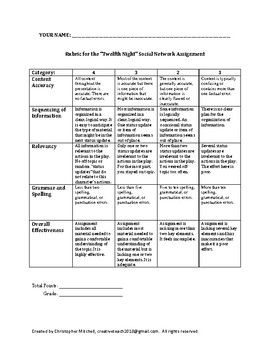 Shakespeare's Twelfth Night Social Network Assignment for Character Analysis