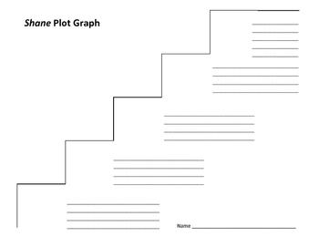 Shane Plot Graph - Jack Schaefer