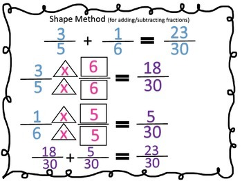 Shape Method Graphic Organizer for Fractions: add,subtract,equivalent,simplify