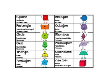 """Shape Posters and Student """"Cheat Sheet"""" (2.G.1)"""