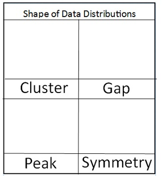 Shape of Data Distributions Interactive Notebook Sort