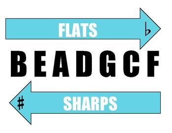 Sharps Flats Poster